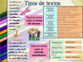 Recursos Didácticos Para Imprimir Ver Leer Tipos De Textos Alumnosenredados Blogspot Com Tipos De Texto Portadores De Texto Redacción De Textos