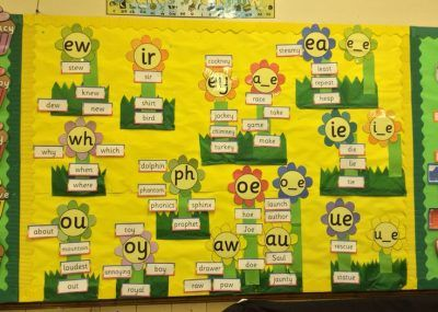 Teaching spelling in the primary school - a combined approach? - Primary Practice