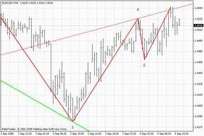 Wolfwave Metatrader 4 Forex Indicator Analisys Chart Drawing