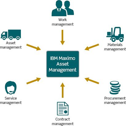 IBM Maximo has 150 conventional reports concentrated on Asset - vendor analysis