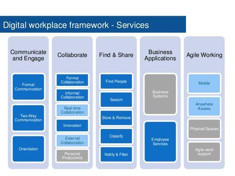 Digital Workplace Roadmap digital workplace Pinterest - professionalism in the workplace