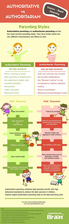 Authoritative vs Authoritarian Parenting Styles [Infographic]