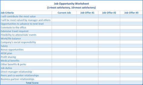 Donu0027t accept that job offer until you answer these questions - job offer