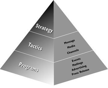 Best The Ingredients Of A Marketing And Sales Plan Images On