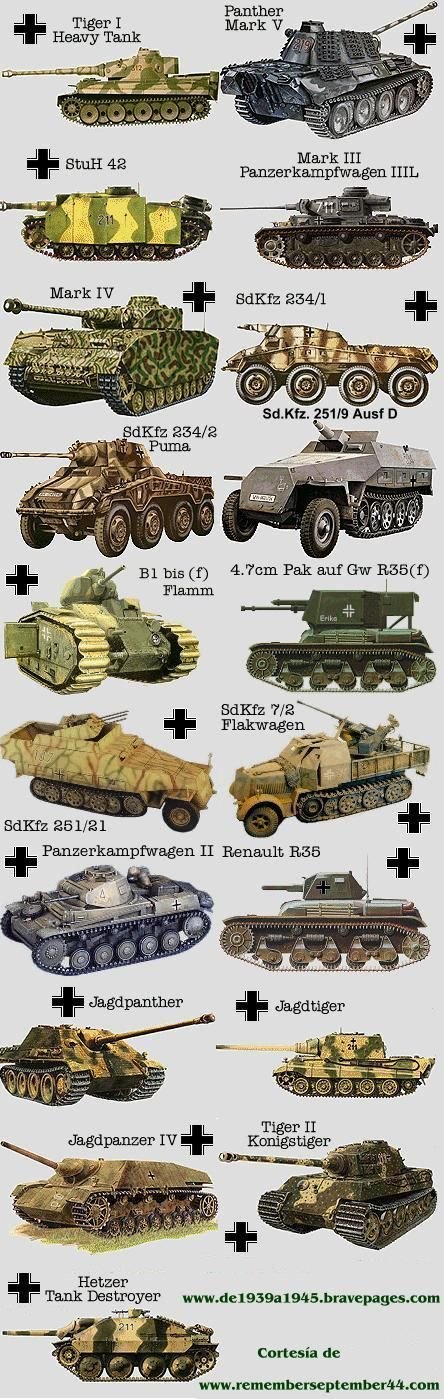 Recognize these Vehicles World War 2 Tank Poster 18x24