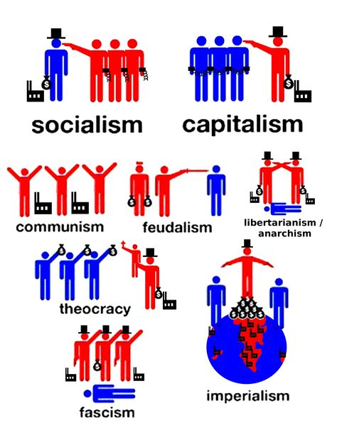 15 Socio Politics Ideas Politics Capitalism Teaching Government