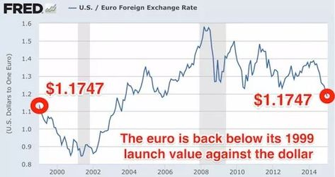 Euro To Dollar Exchange Rate Graph