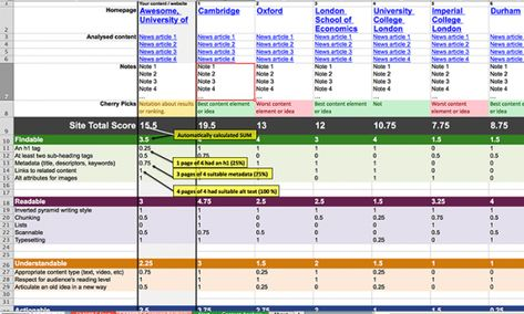 Content Analysis Criteria Competitors And Scoring System  Ux