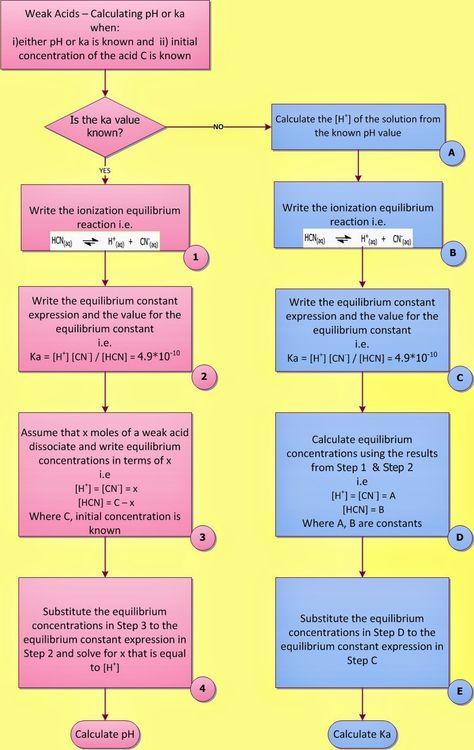 Activity Series for Metals Chemistry Pinterest Activities - copy periodic table alkali metals reactivity