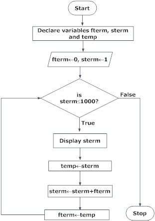 Flowchart of Fibonacci sequence in programming | FLOW CHART