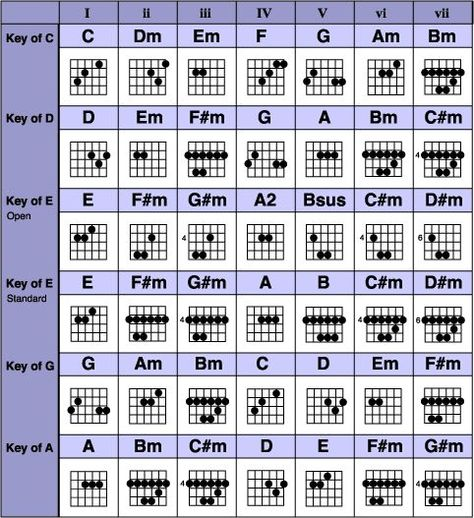Chords \ References Guitar chords, Guitars and Key - capo chart