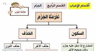 Image Result For قواعد اللغة العربية Mental Map Education Map