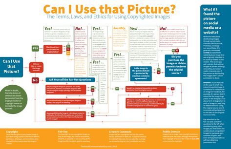 Can I Use that Picture? Infographic US based law