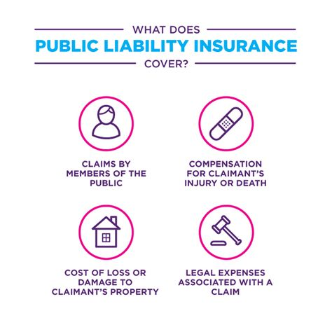 What Does Public Liability Insurance Cover Business Insurance