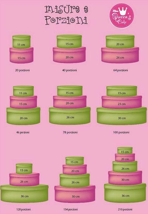 Medidas de bolos de andares e porções!