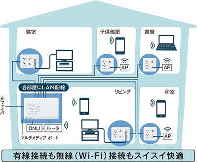 インターネット テレビ 電話 電源をひとつのコンセントにまとめて