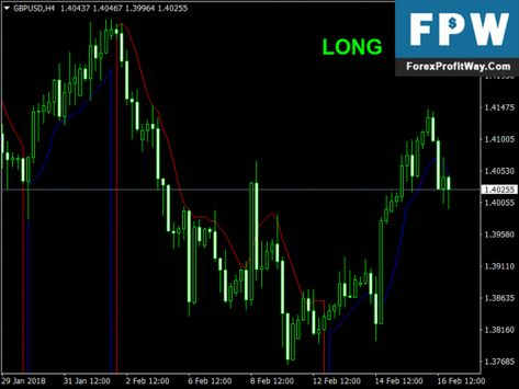 Download Trendsentry Free Forex Mt4 Indicator Forex Trading