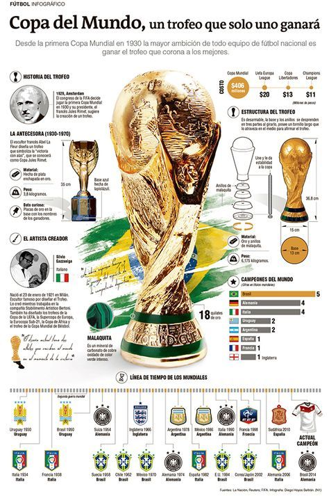 25 Ideas De Copa Mundial De Futbol