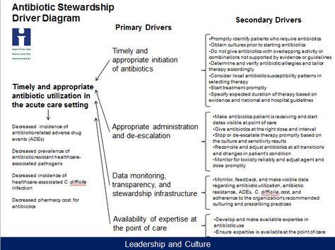 Antibiotic Stewardship Chart From Ihi