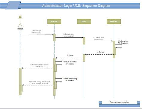 Cafeteria UML Deployment UML Diagram Pinterest Template - critical path method template