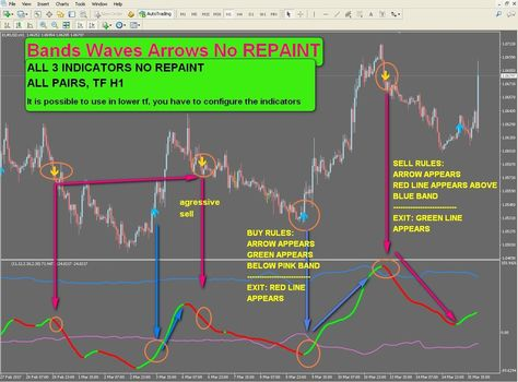 R067 Bands Waves Arrows No Repaint H1 Indicator Forex Metatrader