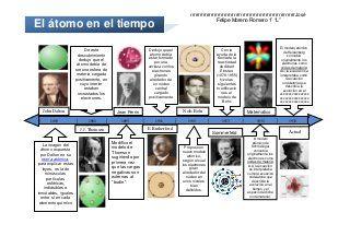 50923754 Linea Del Tiempo Atomo Linkedin Profile Activities