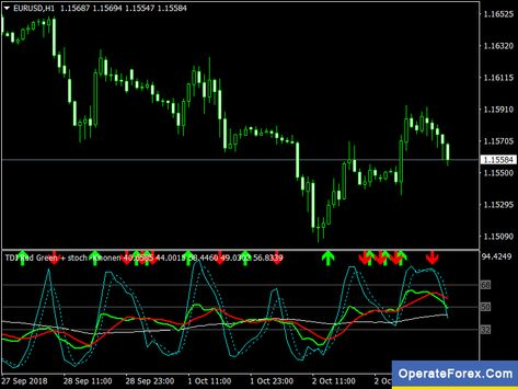 Download Tdi Red Green Forex Mt4 Indicator Red Green Forex