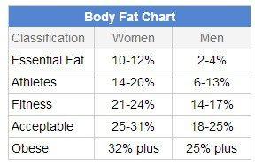Pin On Body Fat