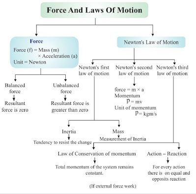 9th Class Science Notes In English Chapter 9 Forces And Laws Of Motion Gyan Study Point Science Notes Science Newtons Laws Of Motion