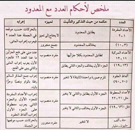 عدد والمعدود Tajweed Quran Arabic Language Language