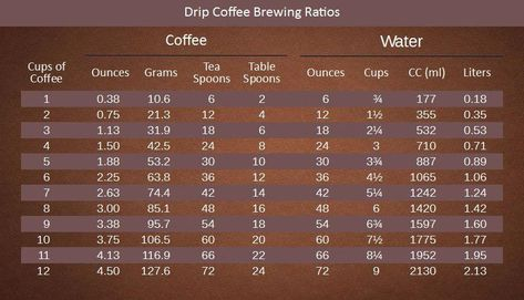 Water To Coffee Ratio Chart Ounces Cups Liters Tablespoons