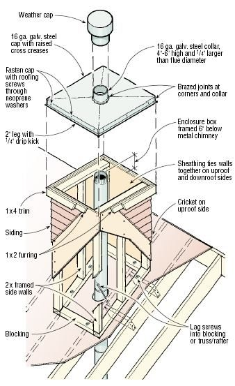 Q My Company Has Been Asked To Enclose A Triple Wall Metal Chimney With A Rectangular Chase Above The Ro Roof Framing Brick Veneer Diy Wood Projects Furniture