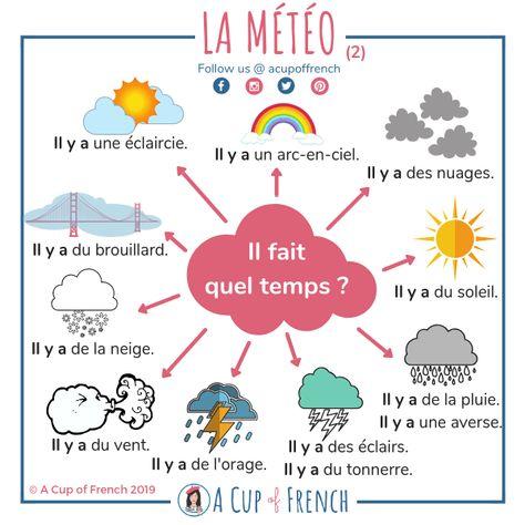 La Meteo Ensenanza De Frances Clases De Frances Y Aprender Frances