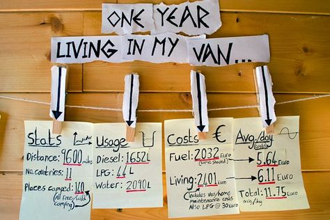 One year living in a van – costs and stats