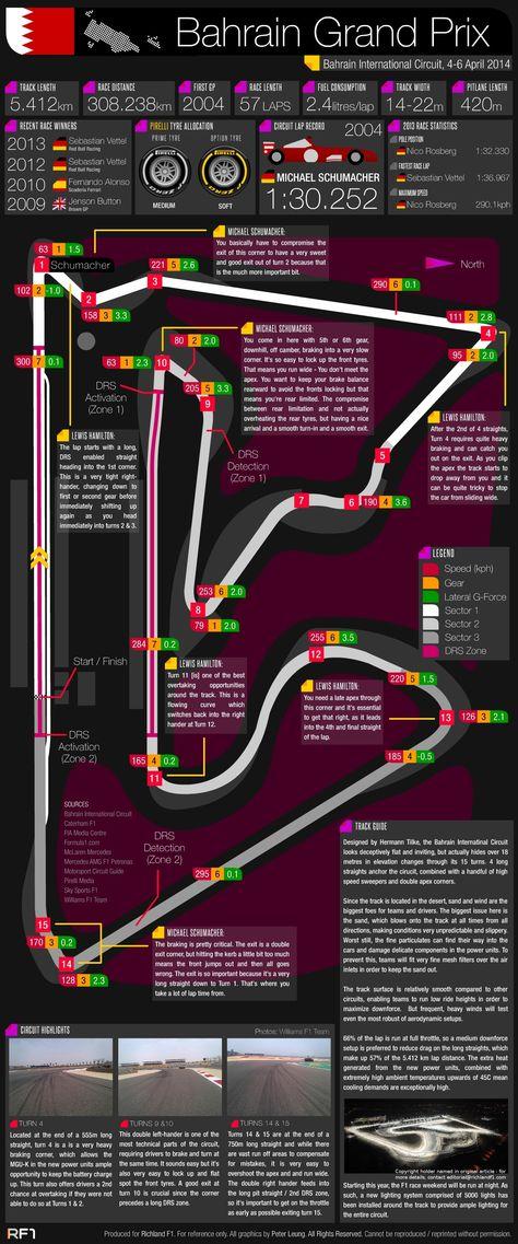Grand Prix Guide - 2014 Bahrain Grand Prix #Infographic #F1