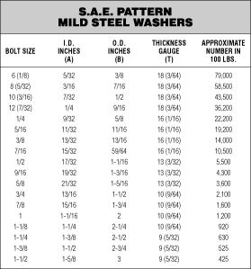 bolt size chart: Washer size chart max wheel tire your bolt why not nuts bolts