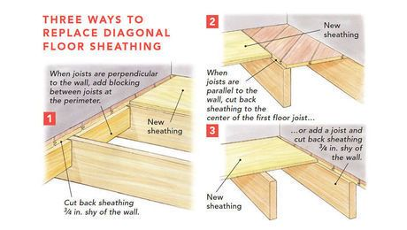 Replace Damaged Board Floor Sheathing Flooring Plywood Subfloor Sheathing