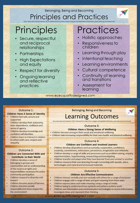 Pin 1. This pin depicts the principles, practices and outcomes in the Belonging, Being and Becoming; Early Years Learning Framework. Each of the principles, practices and outcomes support educators in providing quality education in the early childhood sector. Educators are able to use the framework as a guide when planning and programming activities and routines for children.