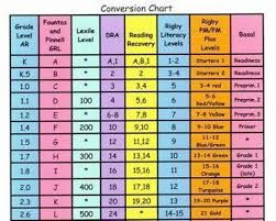 Lexile Pm Benchmark Reading Level Comparison Chart Google Search Reading Level Chart Reading Levels Guided Reading Levels