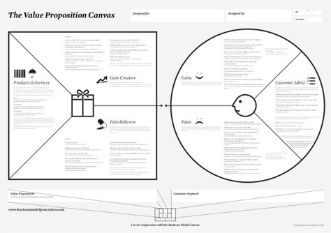 The Business Model Canvas \/ Alexander Osterwalder \ Yves Pigneur - value proposition template