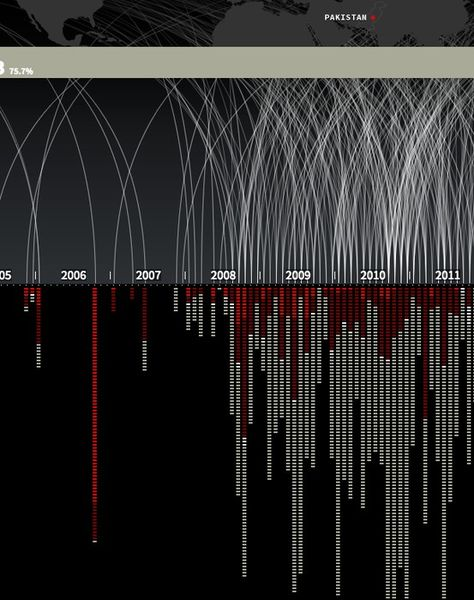 """""""Out of Sight, Out of Mind"""" — A visualization of drone strikes by Pitch Interactive"""
