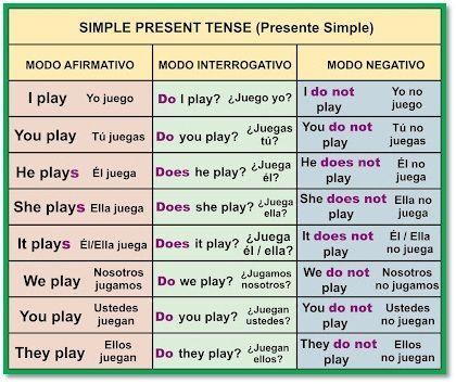 Pronombres Posesivos En Ingles Buscar Con Google Tiempos Ingles Inglés Basico Y Presente Simple En Ingles
