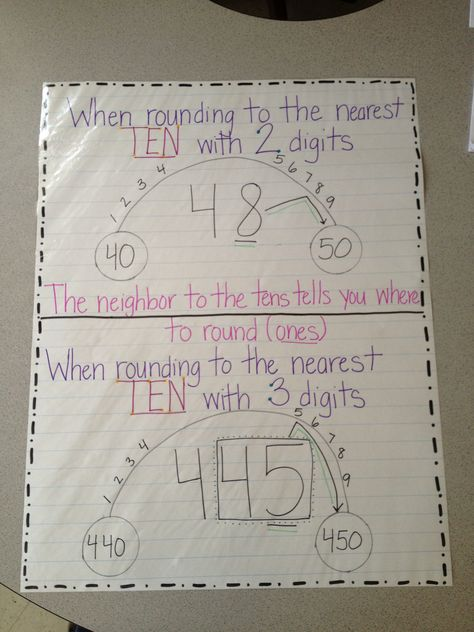 Rounding numbers anchor chart