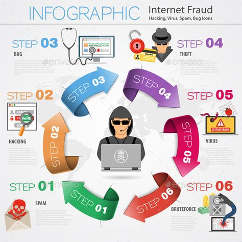 Internet Security Infographics by -TAlex- Internet Security Infographics with Arrows and Flat Icon Set for Flyer, Poster, Web Site Like Hacker, Virus, Spam and Thief. Vecto
