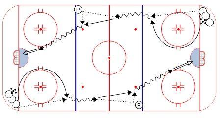 Hockey Drills Weiss Tech Hockey Drills And Skills Hockey Drills Hockey Training Hockey