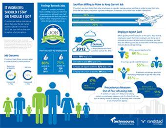 Share Job Marketing Jobs Current Job