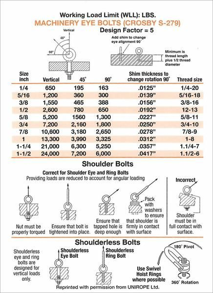 Rigger S Pocket Guide Reference Card In 2020 Reference Cards Riggers Workshop Plans