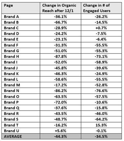 Facebook Brand Pages Suffer 44 Decline In Reach Since December 1 Ignite Social Media Socialmomojo Comms Content Facebook Brand Paid Social Media Social Media Success
