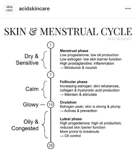 [misc] anyone with a menstrual cycle - this may explain why your skin reacts differently to different products at different times! i thought i was going crazy. also this account on IG is a lifesaver : SkincareAddiction Skin Tips, Skin Care Tips, Skin Secrets, Fitness, Life Savers, Skin Problems, Going Crazy, Beauty Skin, Face Beauty