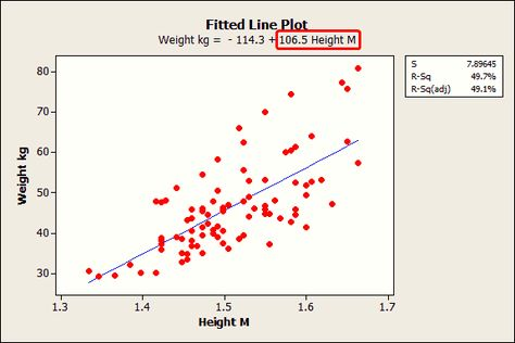 How to Interpret Regression Analysis Results: P-values and Coefficients   Minitab